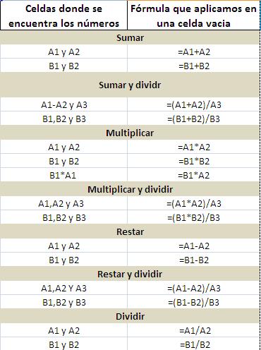 Fórmulas simples para empezar en excel