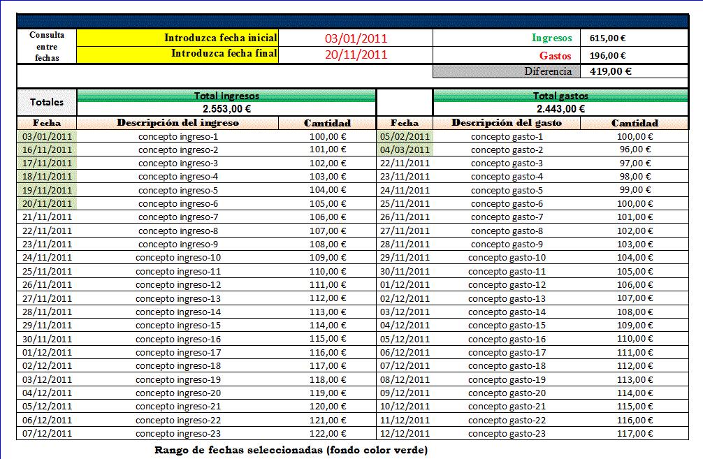 Control de gastos e ingresos entre fechas